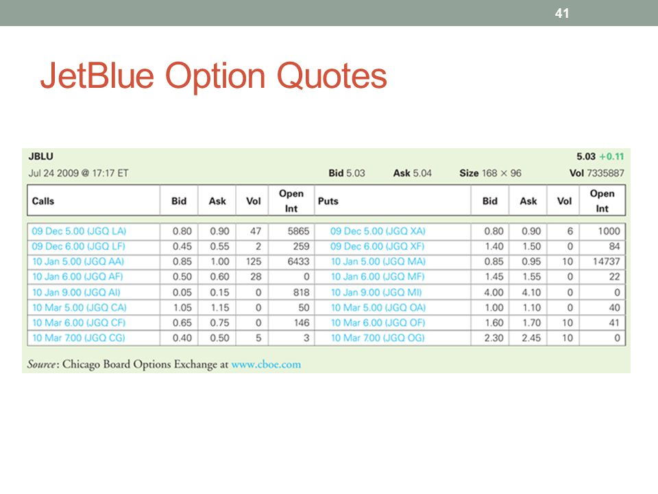JetBlue Option Quotes