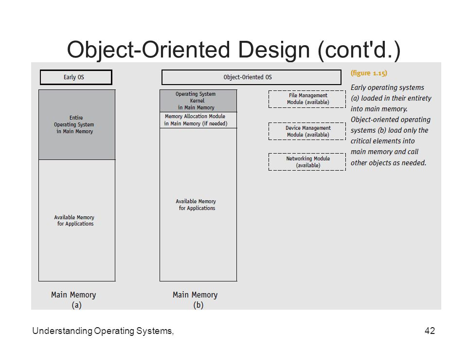 Object-Oriented Design (cont d.)