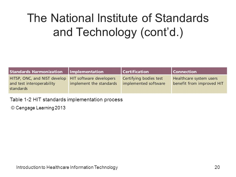 The National Institute of Standards and Technology (cont'd.)