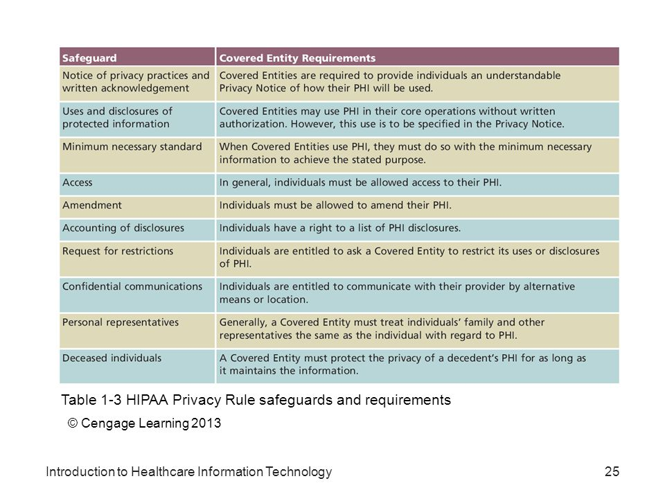 Table 1-3 HIPAA Privacy Rule safeguards and requirements