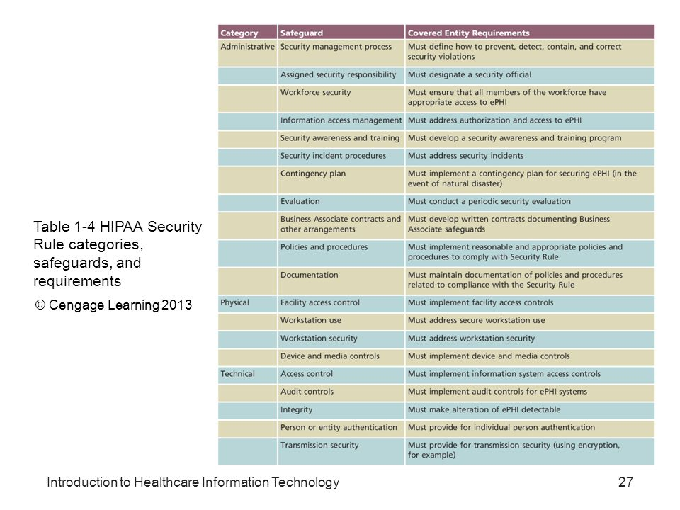 Table 1-4 HIPAA Security Rule categories, safeguards, and requirements