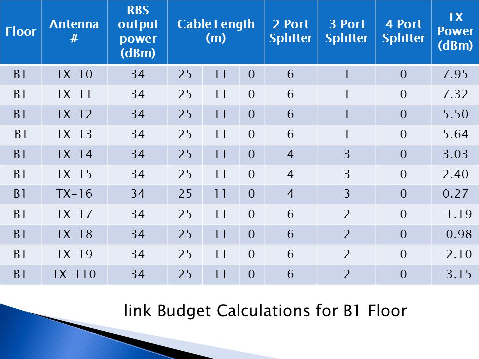 link Budget Calculations for B1 Floor