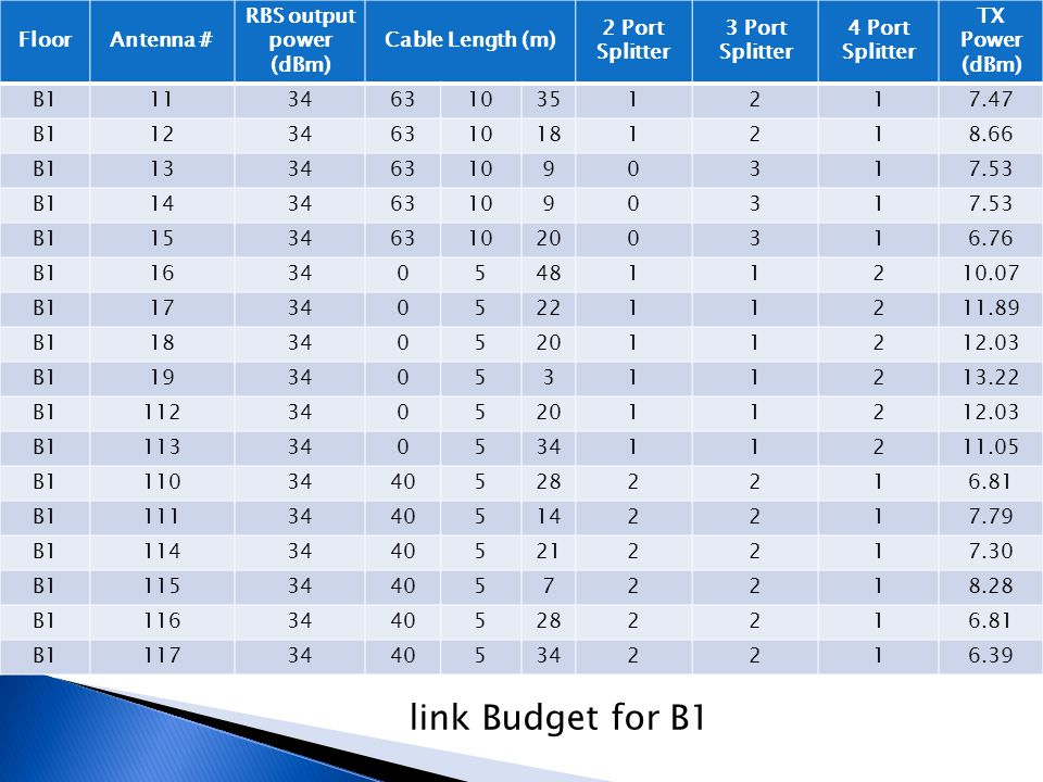 link Budget for B1 Floor Antenna # RBS output power (dBm)