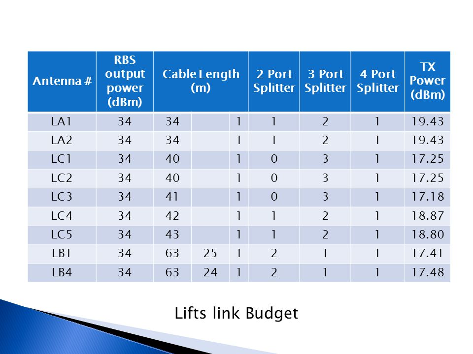 Lifts link Budget Antenna # RBS output power (dBm) Cable Length (m)