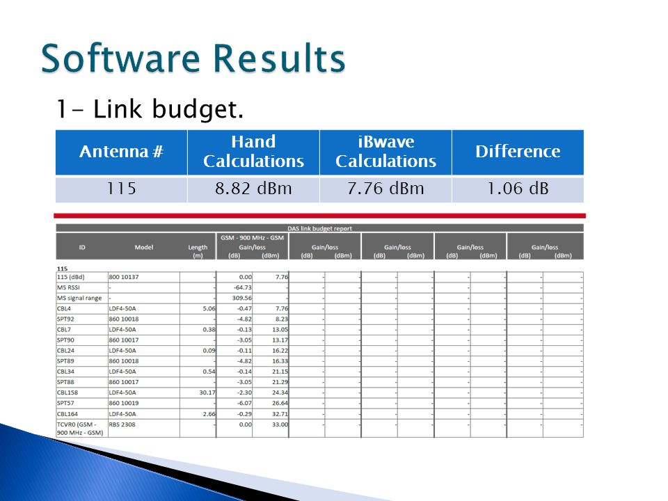 Software Results 1- Link budget. Antenna # Hand Calculations