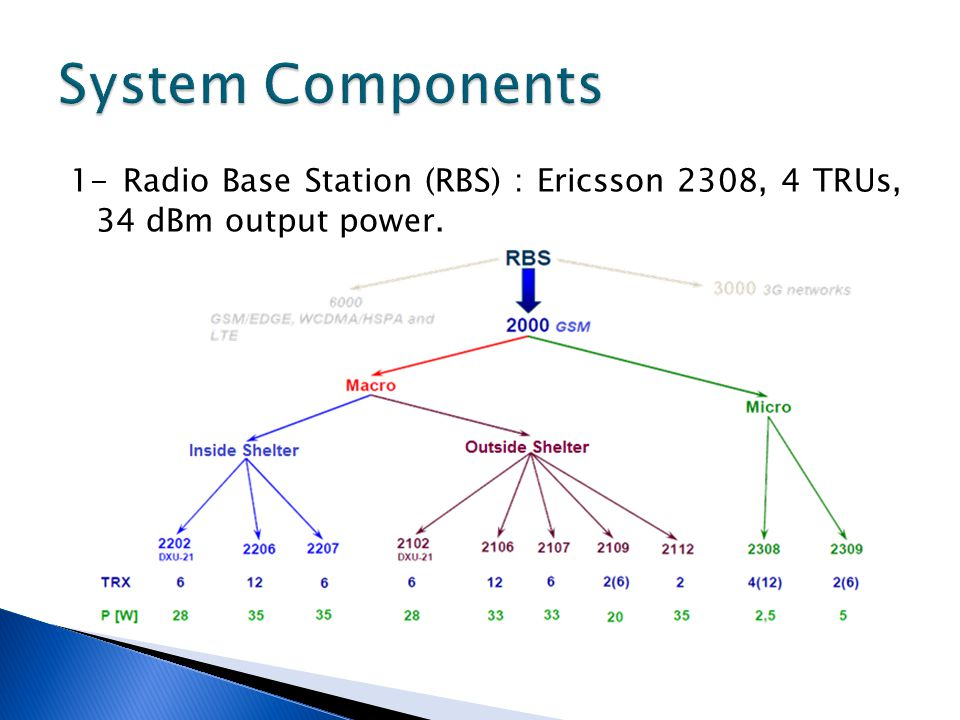 System Components 1- Radio Base Station (RBS) : Ericsson 2308, 4 TRUs, 34 dBm output power.