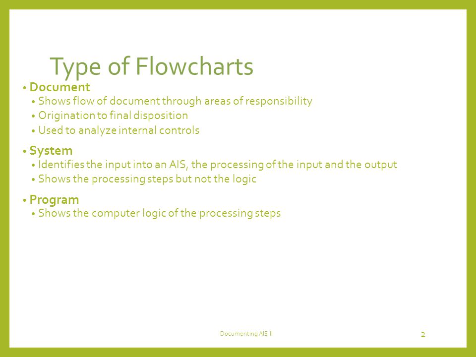 Type of Flowcharts Document System Program