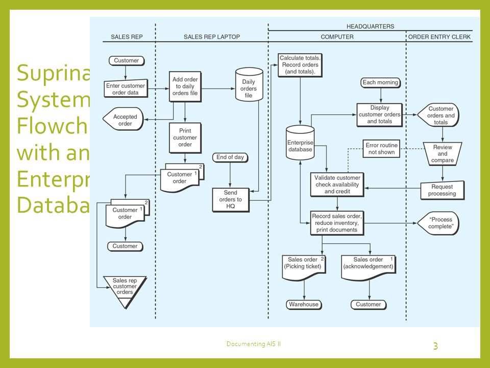 Suprina Systems Flowchart with an Enterprise Database