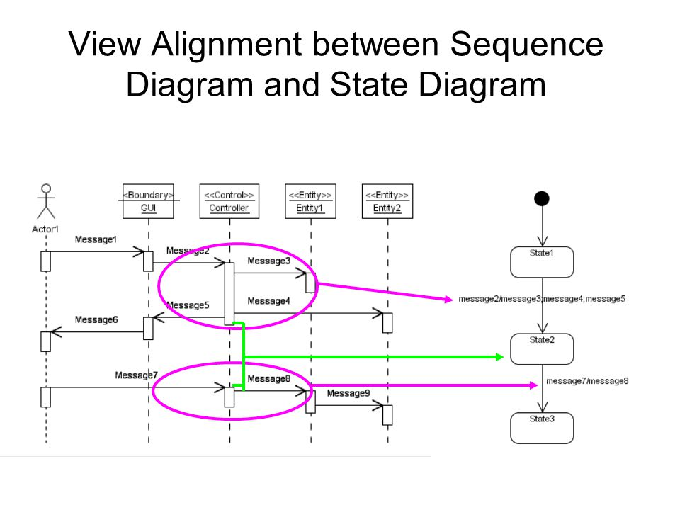 View Alignment between Sequence Diagram and State Diagram