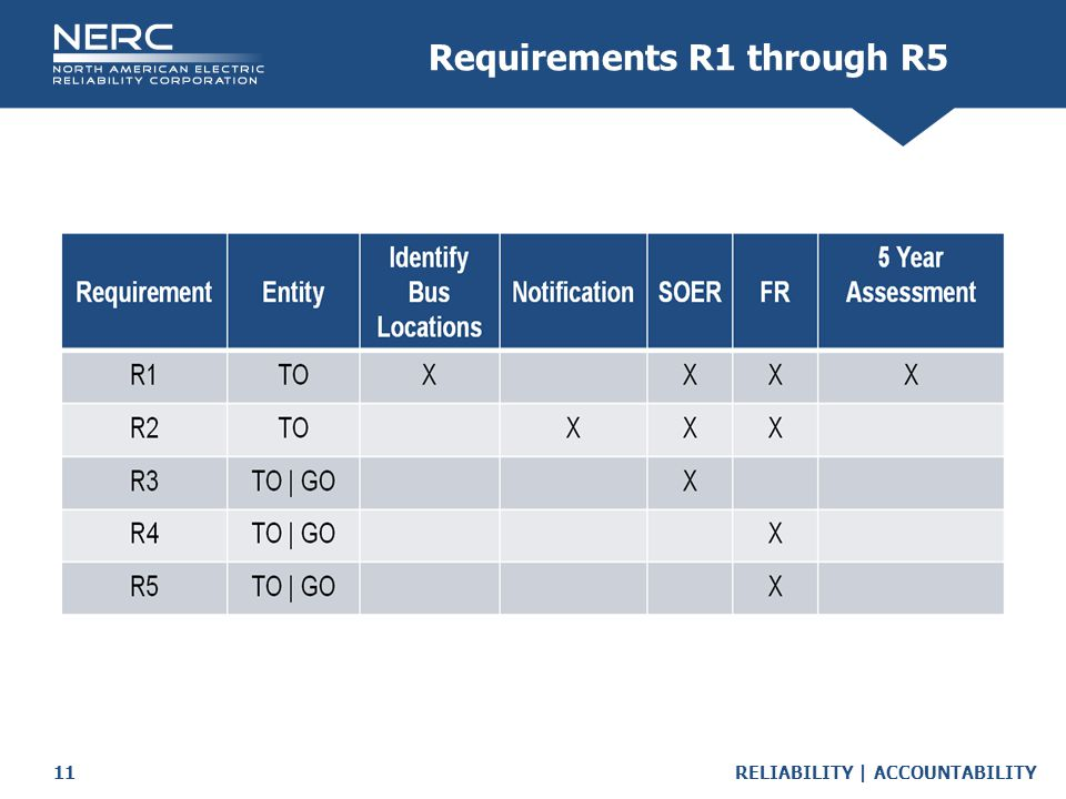 Requirements R1 through R5