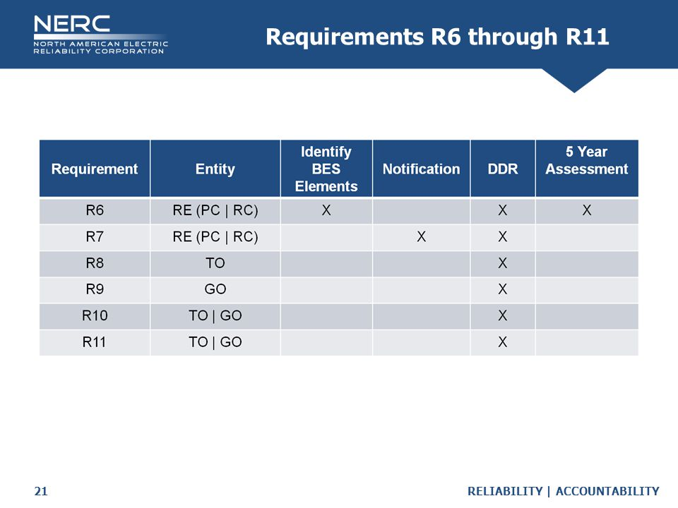 Requirements R6 through R11