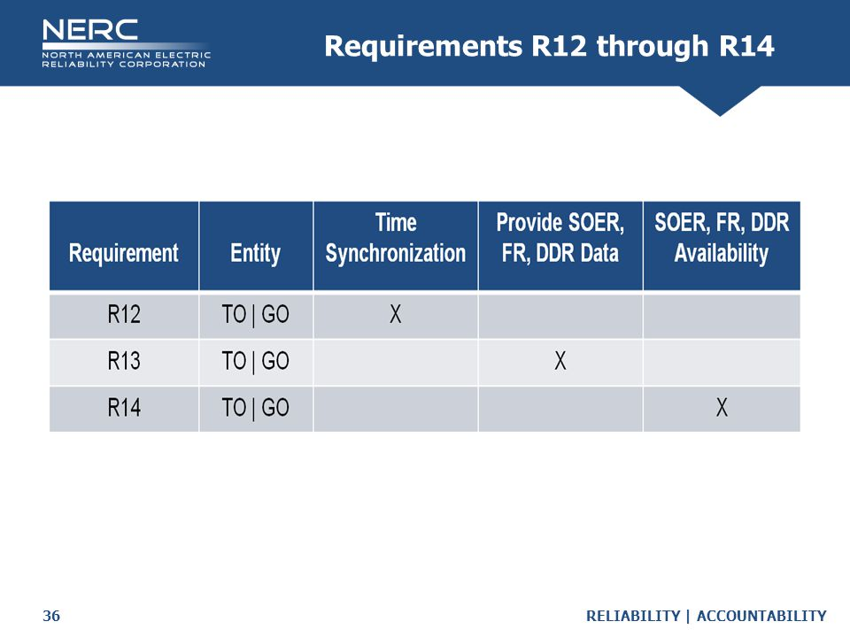 Requirements R12 through R14