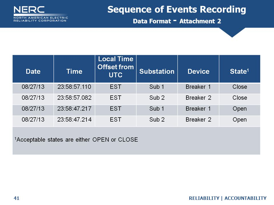 Sequence of Events Recording Data Format - Attachment 2