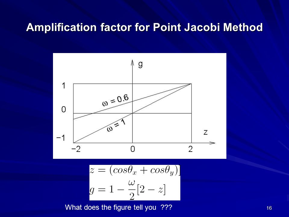 Amplification factor for Point Jacobi Method
