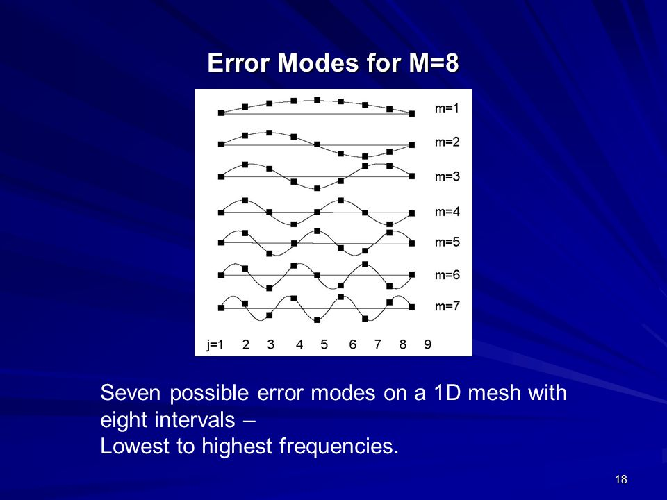 Error Modes for M=8 Seven possible error modes on a 1D mesh with