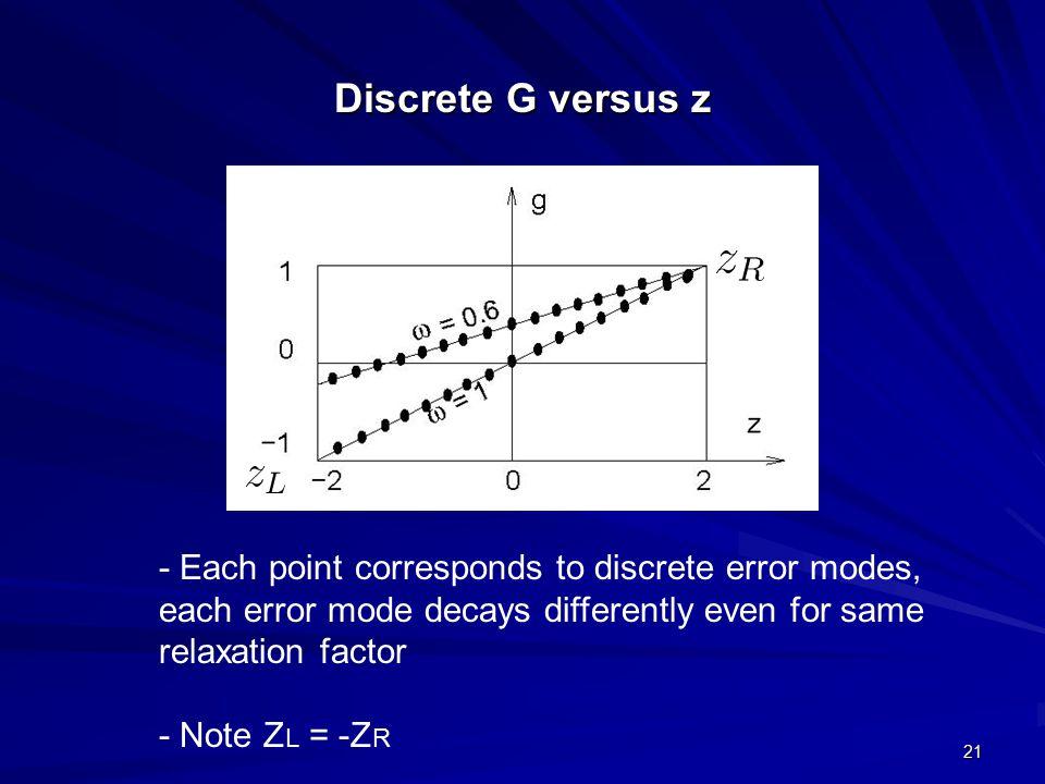 Discrete G versus z - Each point corresponds to discrete error modes,
