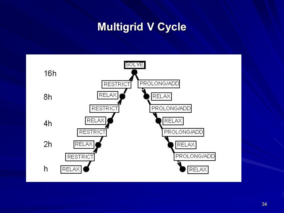 Multigrid V Cycle