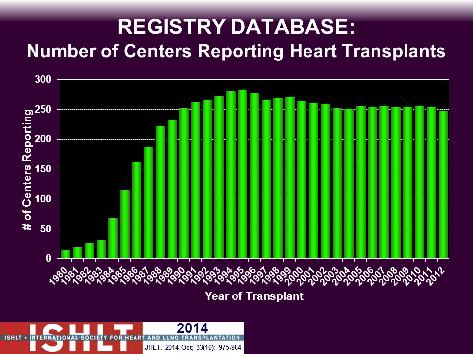 REGISTRY DATABASE: Number of Centers Reporting Heart Transplants