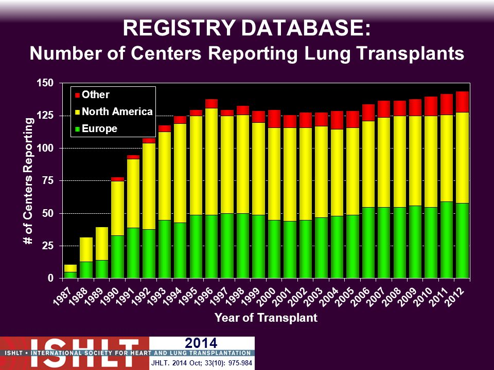 REGISTRY DATABASE: Number of Centers Reporting Lung Transplants