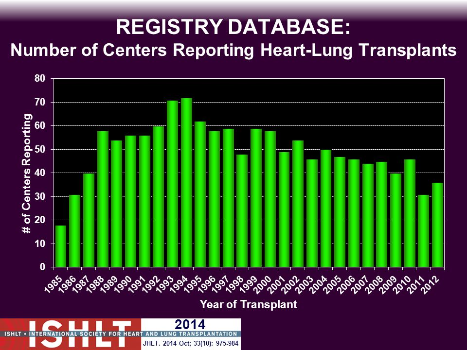 REGISTRY DATABASE: Number of Centers Reporting Heart-Lung Transplants