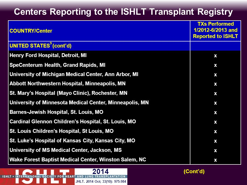 Centers Reporting to the ISHLT Transplant Registry