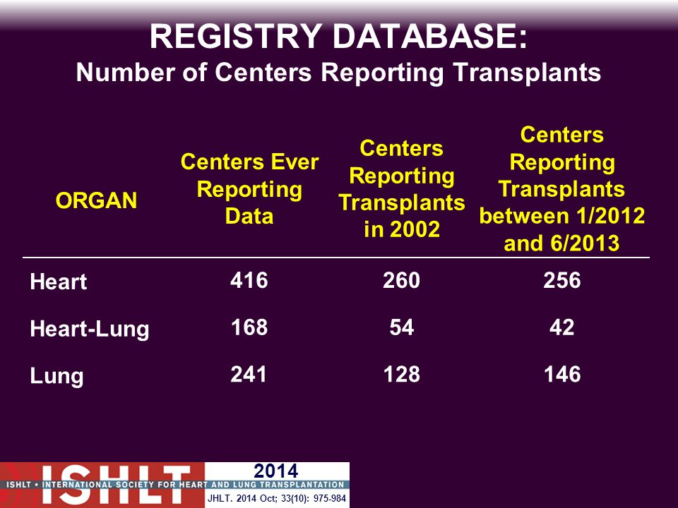 REGISTRY DATABASE: Number of Centers Reporting Transplants