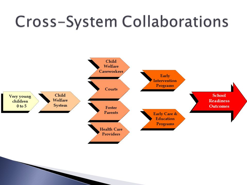 Cross-System Collaborations