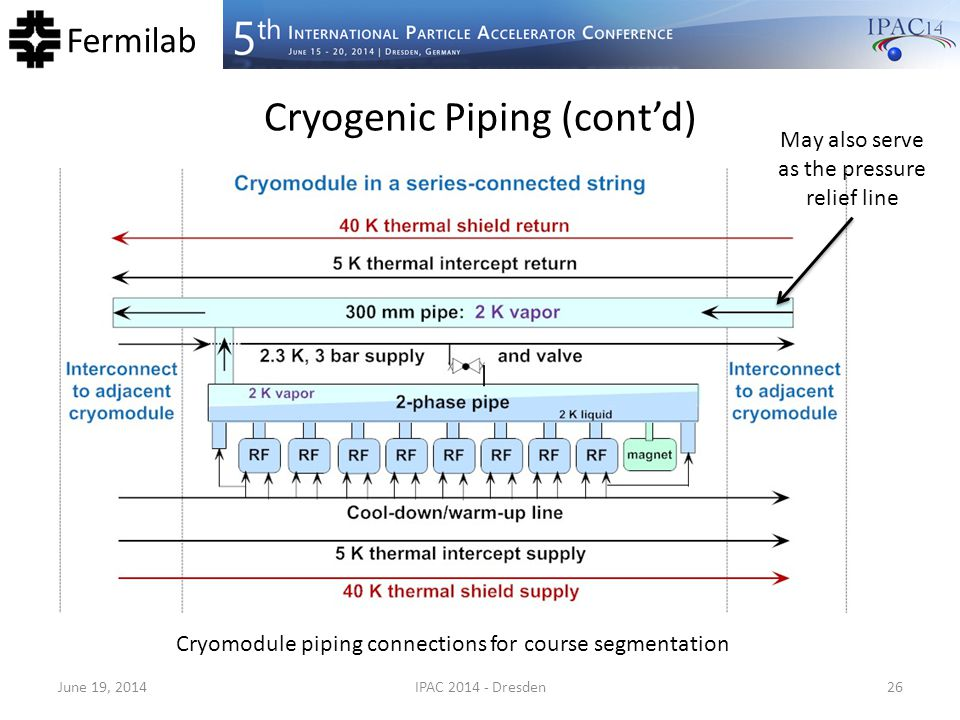Cryogenic Piping (cont'd)