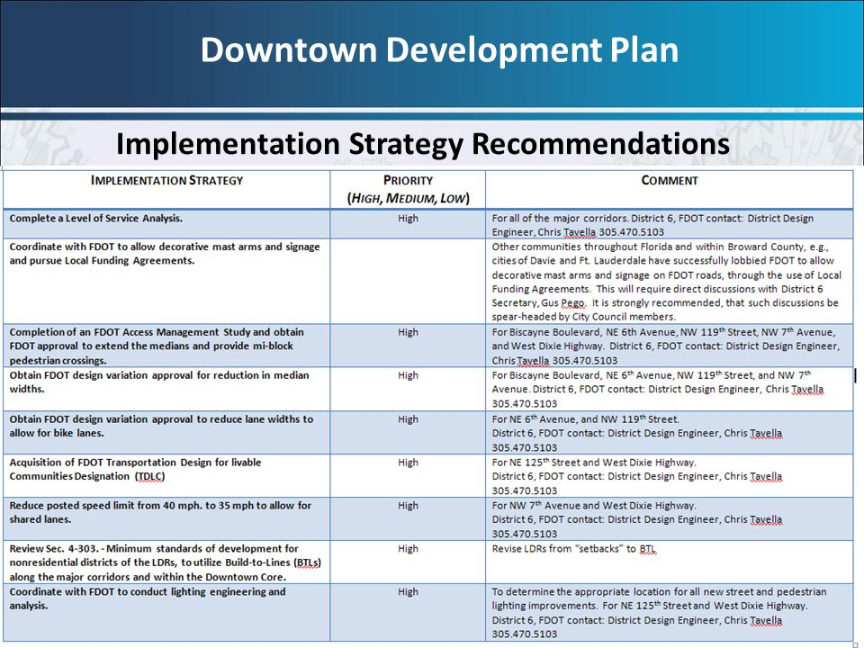 Downtown Development Plan Implementation Strategy Recommendations