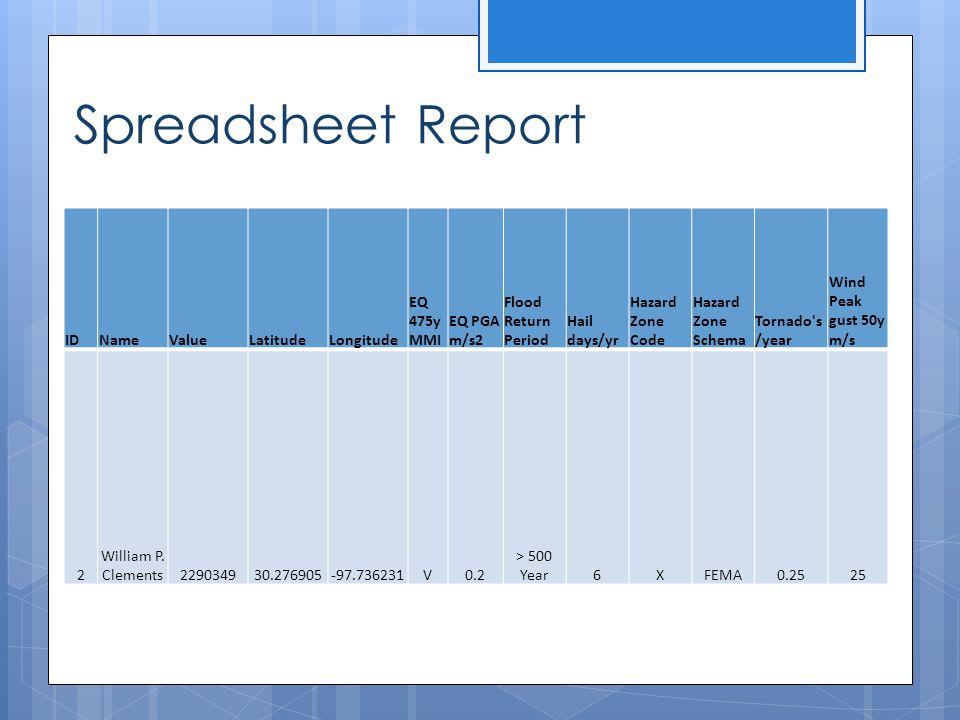Spreadsheet Report ID Name Value Latitude Longitude EQ 475y MMI