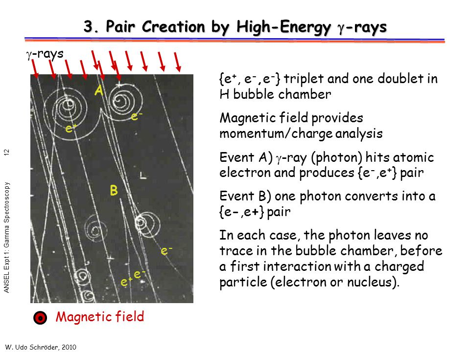 3. Pair Creation by High-Energy g-rays