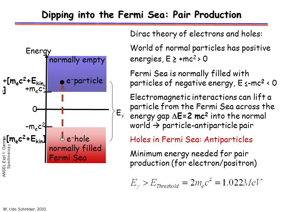 Dipping into the Fermi Sea: Pair Production