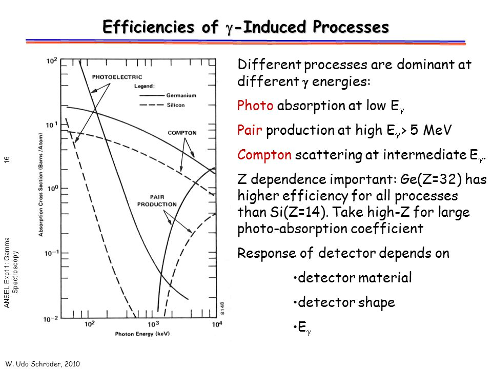 Efficiencies of g-Induced Processes