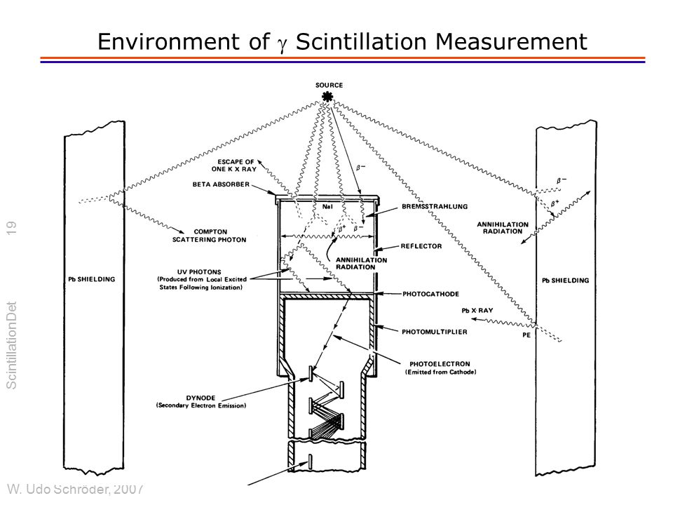 Environment of g Scintillation Measurement