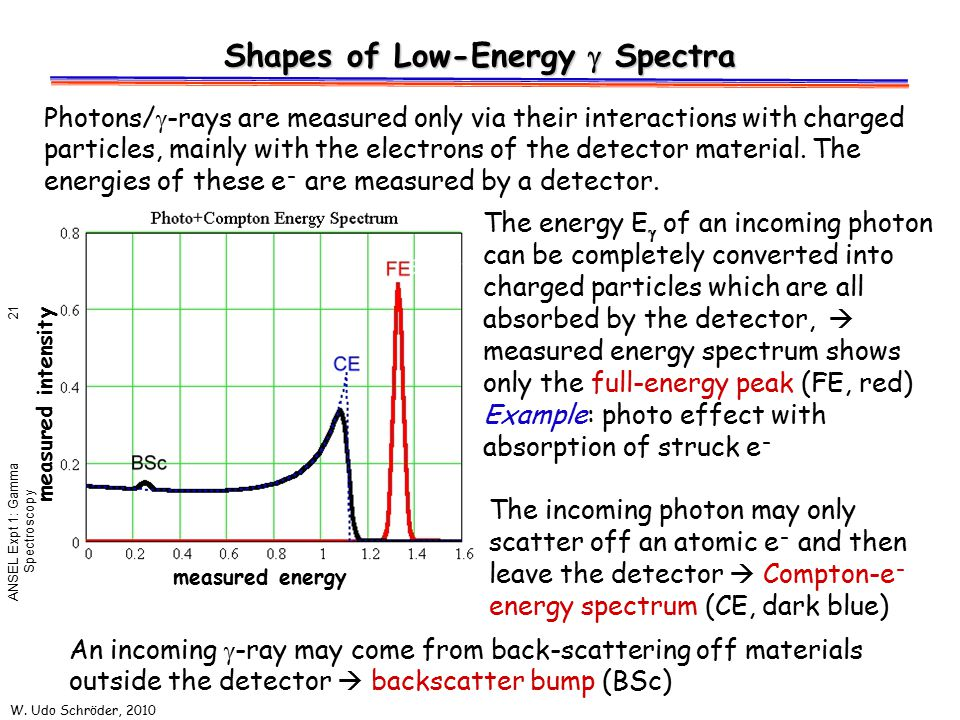 Shapes of Low-Energy g Spectra