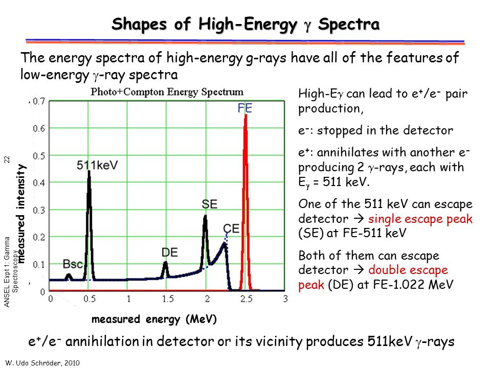 Shapes of High-Energy g Spectra