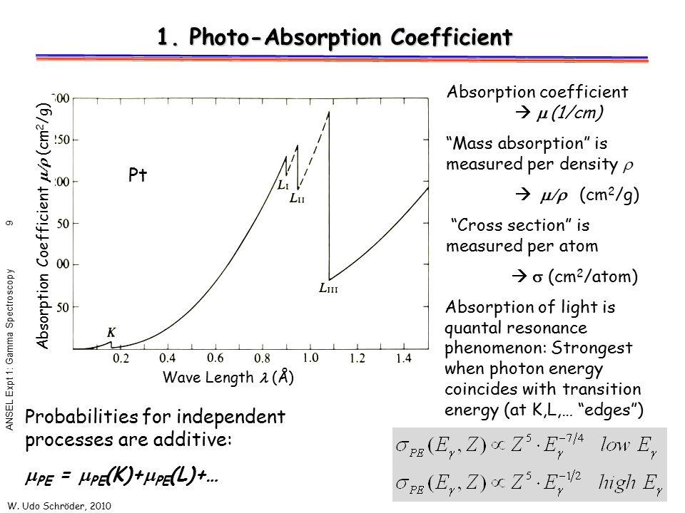 1. Photo-Absorption Coefficient