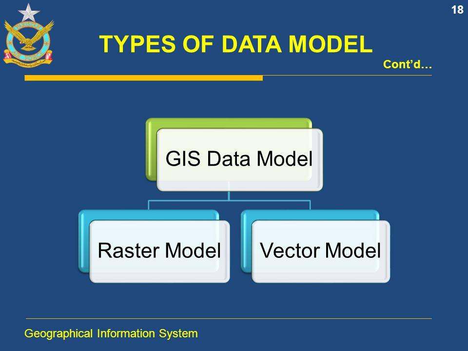 TYPES OF DATA MODEL GIS Data Model Raster Model Vector Model Cont'd…