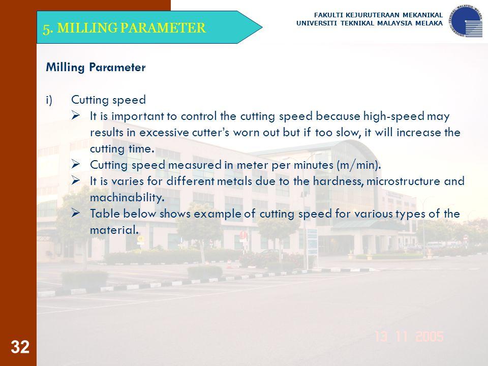 Cutting speed measured in meter per minutes (m/min).