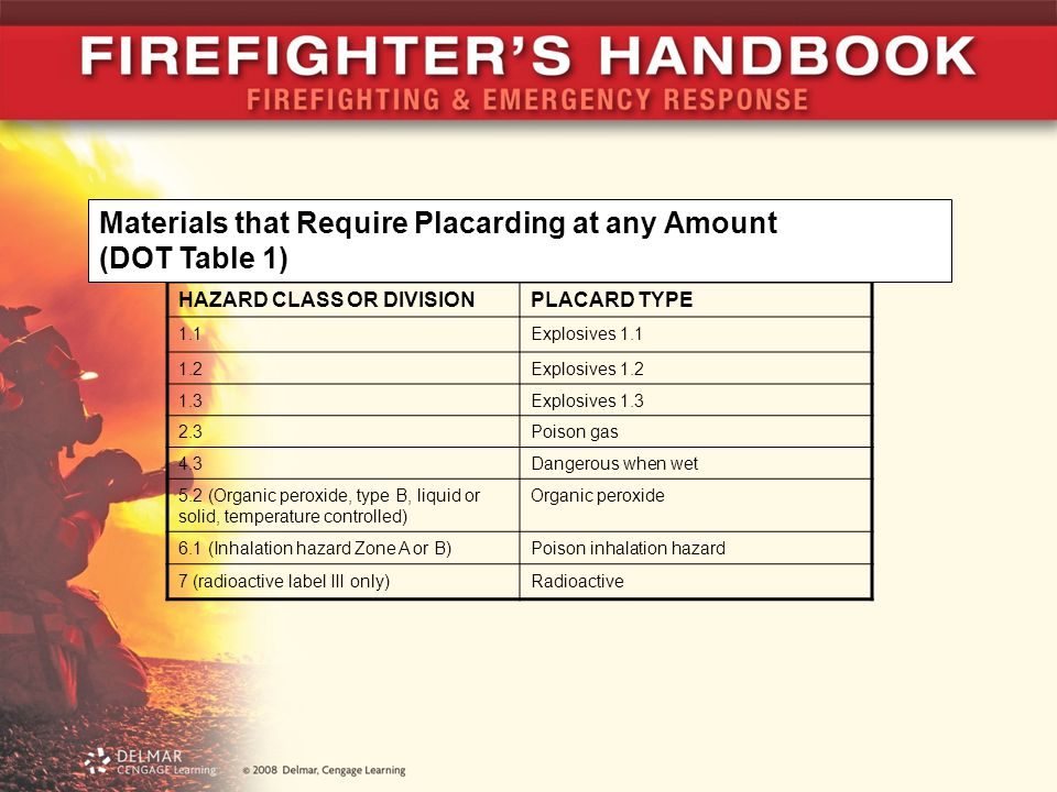 Materials that Require Placarding at any Amount (DOT Table 1)