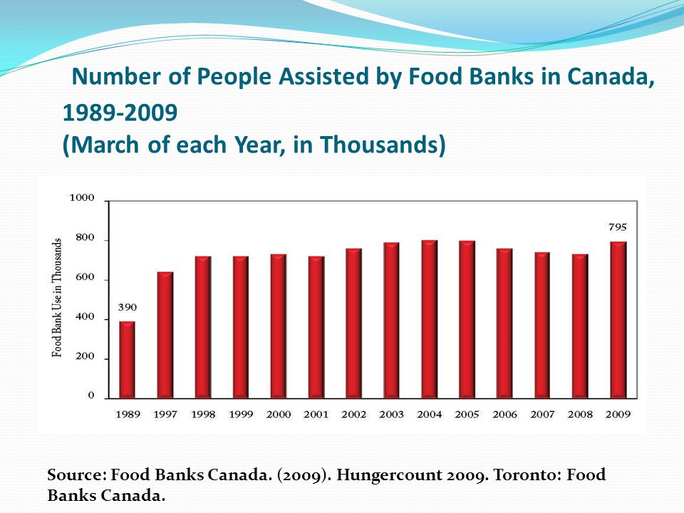 Number of People Assisted by Food Banks in Canada, 1989-2009 (March of each Year, in Thousands)
