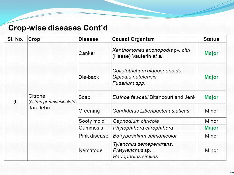 Crop-wise diseases Cont'd