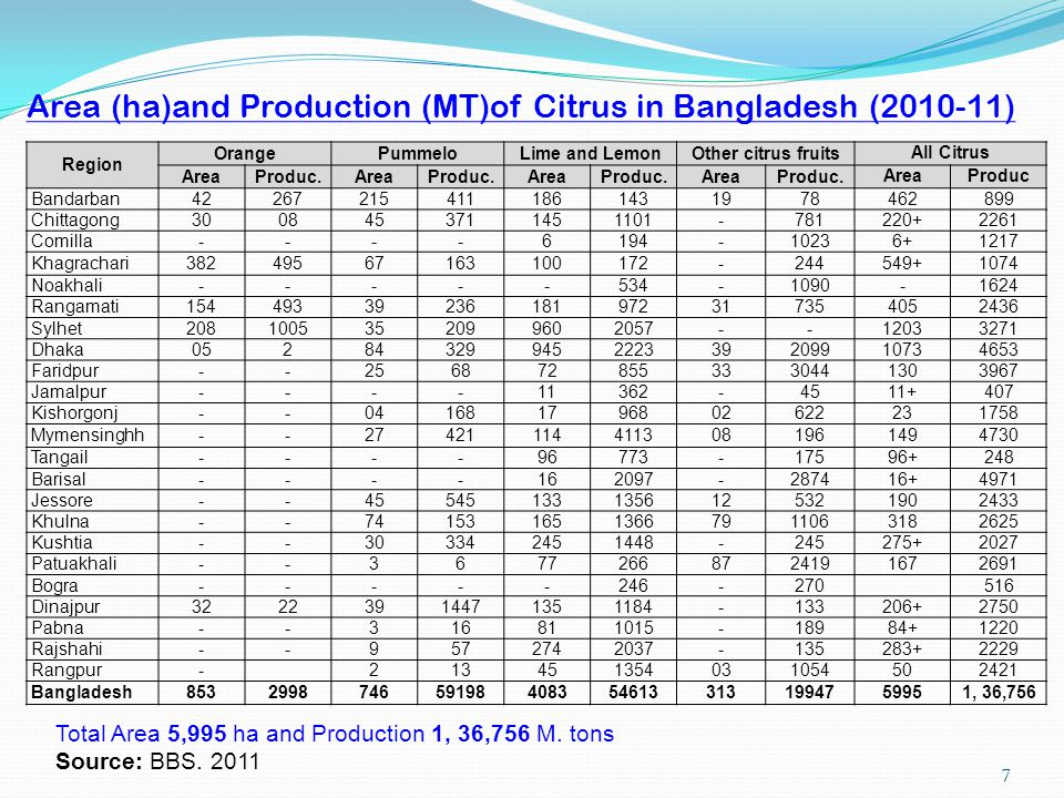 Area (ha)and Production (MT)of Citrus in Bangladesh (2010-11)