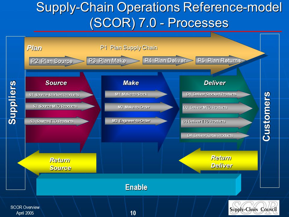 Supply-Chain Operations Reference-model (SCOR) Processes