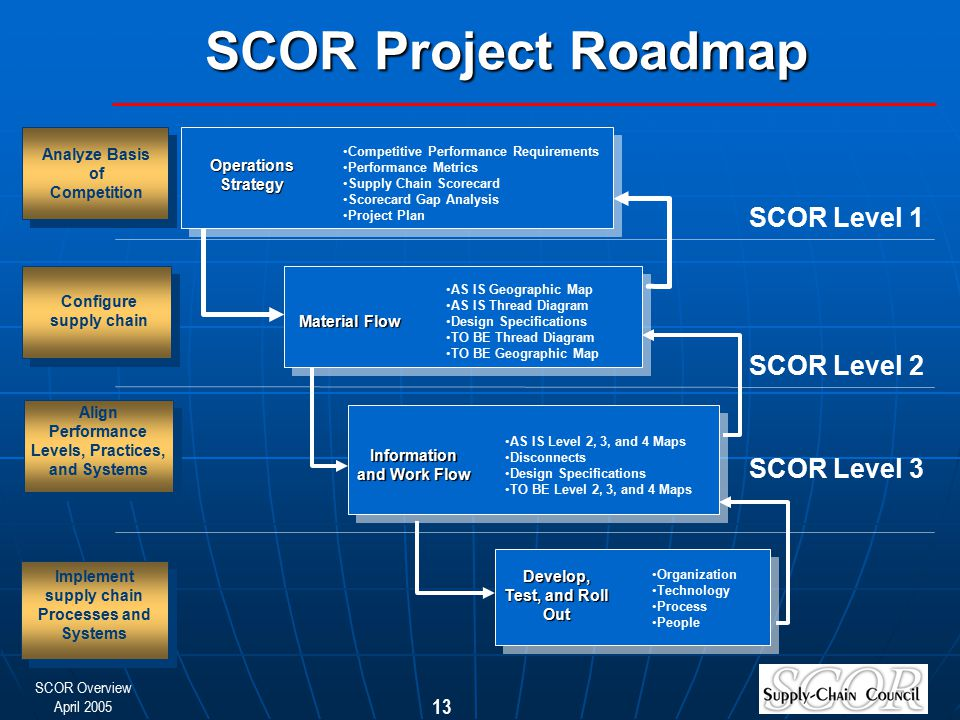 SCOR Project Roadmap SCOR Level 1 SCOR Level 2 SCOR Level 3