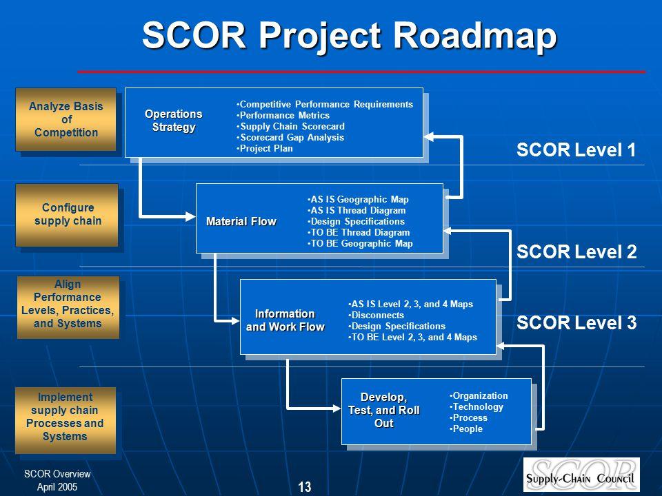 SCOR Project Roadmap SCOR Level 1 SCOR Level 2 SCOR Level 3