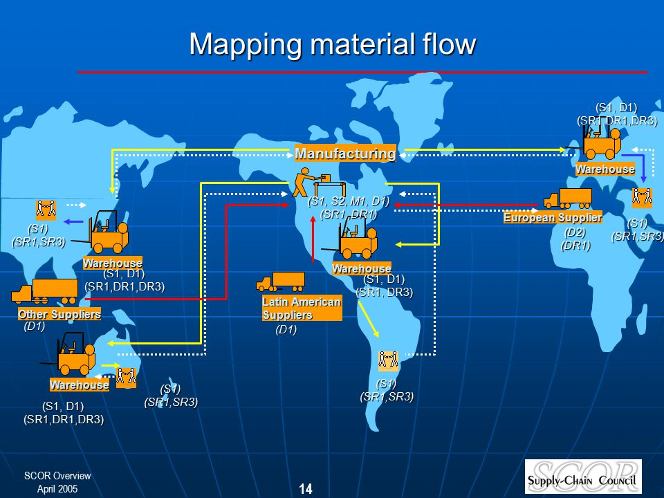 Mapping material flow Manufacturing (S1, D1) (SR1,DR1,DR3) Warehouse