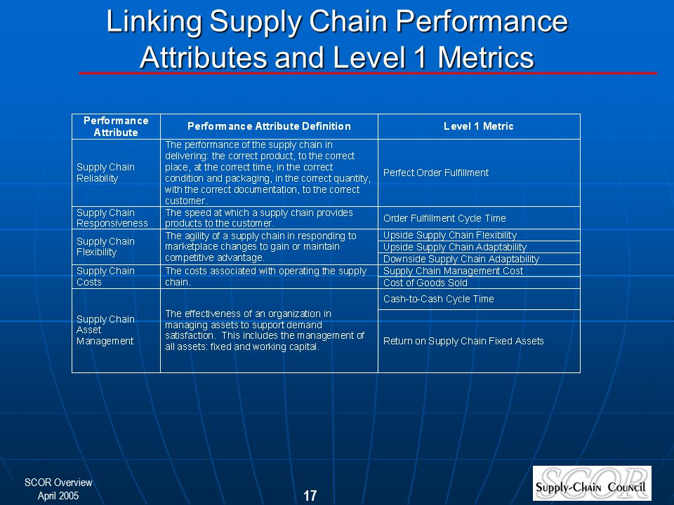 Linking Supply Chain Performance Attributes and Level 1 Metrics