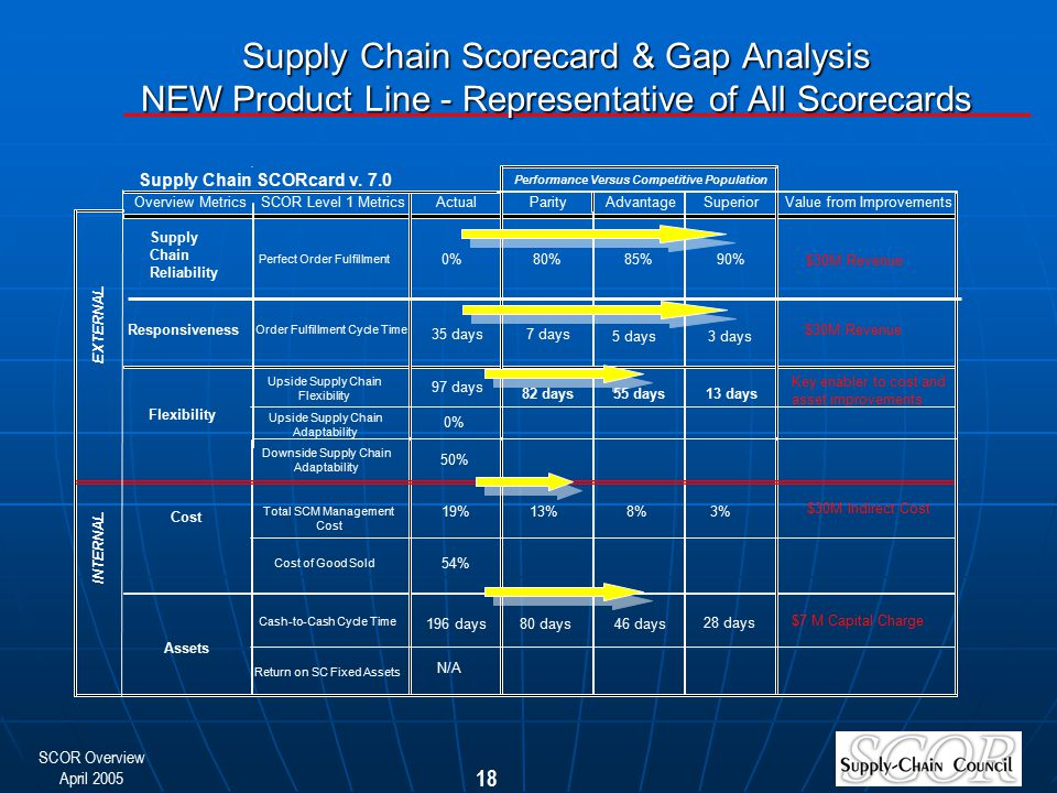 Supply Chain Scorecard & Gap Analysis NEW Product Line - Representative of All Scorecards