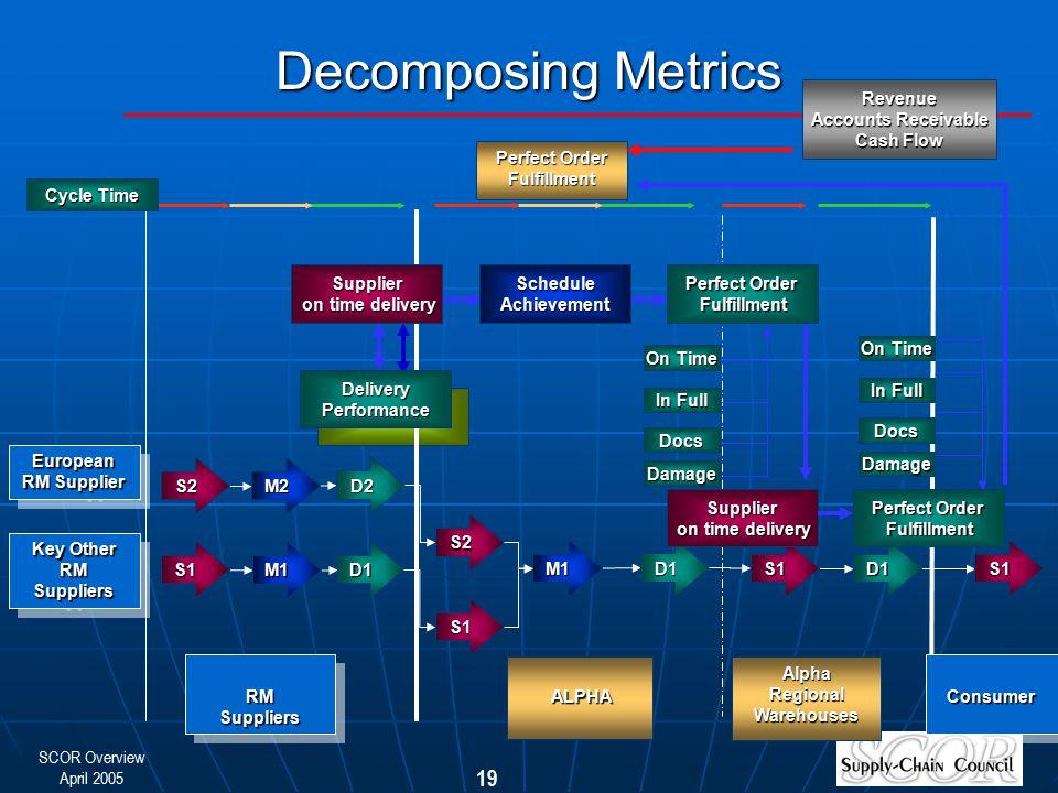 Decomposing Metrics Revenue Accounts Receivable Cash Flow